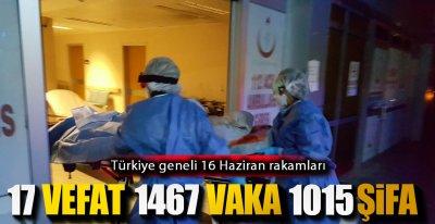 VAKA SAYISI YENİDEN 1500'ÜN ALTINA DÜŞTÜ !.