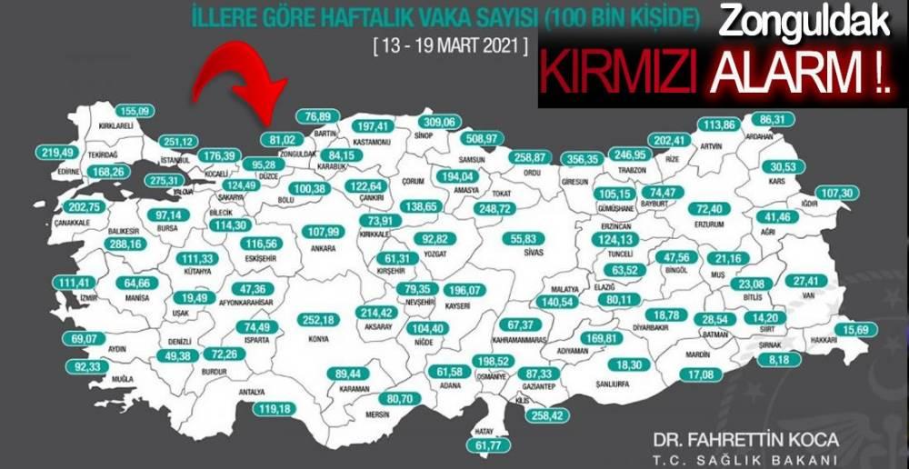 KIRMIZI ALARM !.