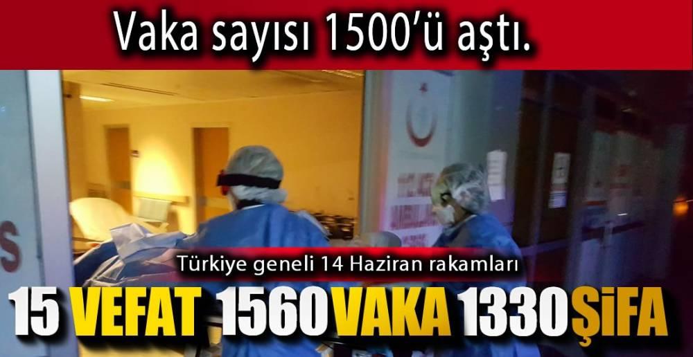VAKA SAYISI 1500'Ü AŞTI !.