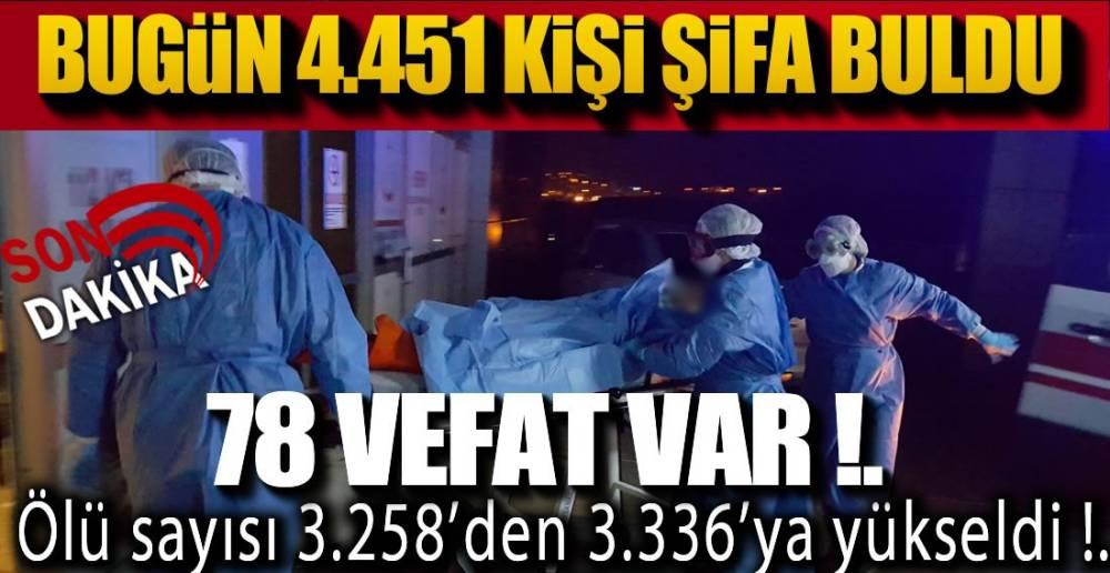 VAKA SAYISI İLK KEZ 2 BİNİN ALTINDA !.