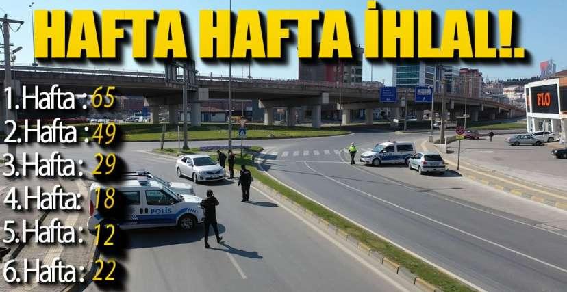 6 HAFTADA 195 KİŞİYE CEZA !.
